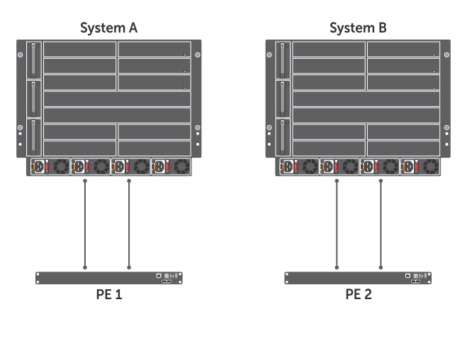 Dell Networking Configuration Guide for the C9000 Series Version