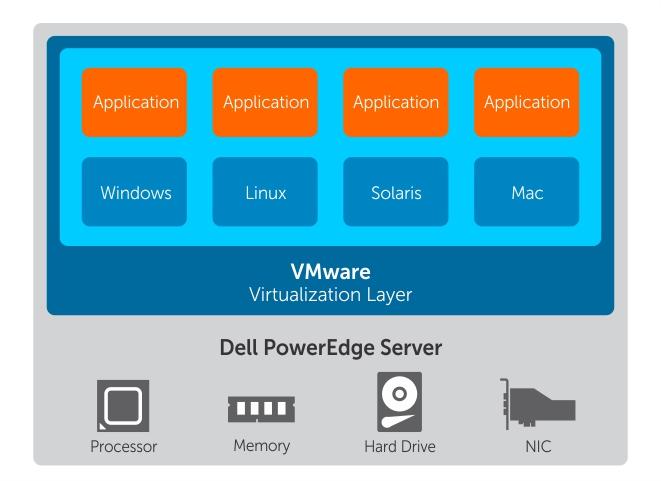Vmware vsphere esxi 6 x on dell emc poweredge systems for Vmware vsphere 6 architecture