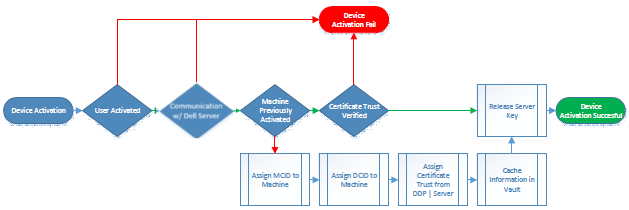 Encryption Enterprise Advanced Installation Guide v10 3