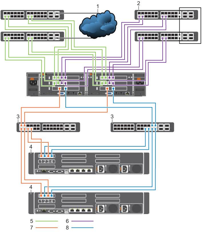 Dell FluidFS Version 6 0 FS8600 Appliance Deployment Guide