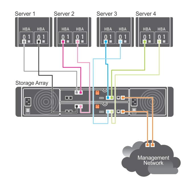 This figure shows four hosts connected to two RAID controllers.