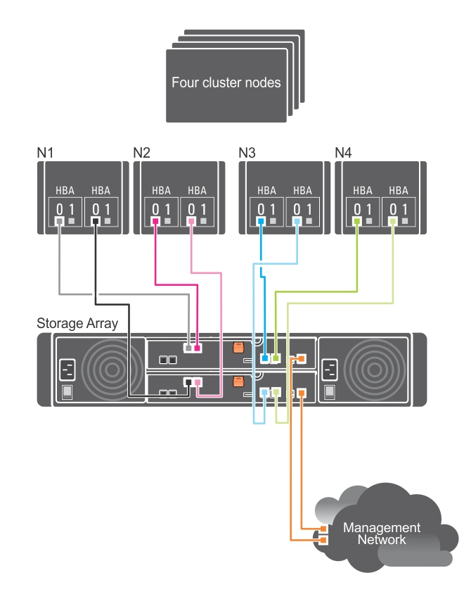 The figure shows four cluster nodes connected to two RAID controllers.