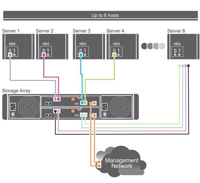 This figure shows eight hosts connected to two RAID controllers.