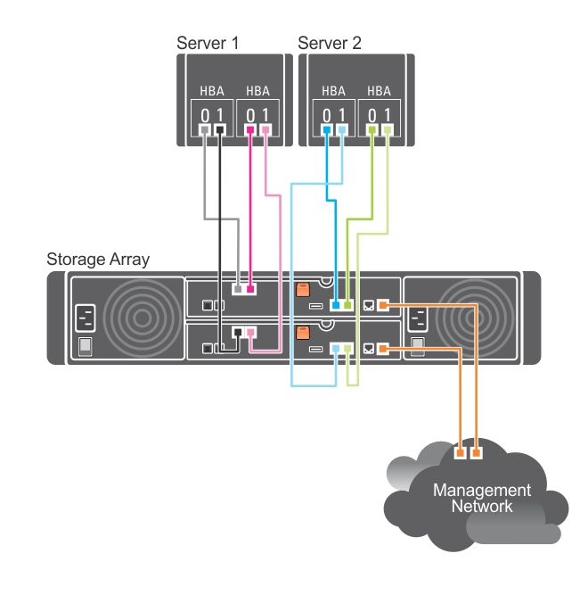 This figure shows two hosts connected to two RAID controllers.