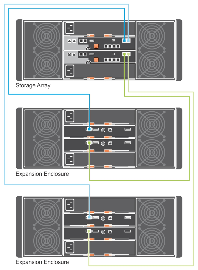 Dell PowerVault MD3860f Series Storage Arrays Deployment Guide