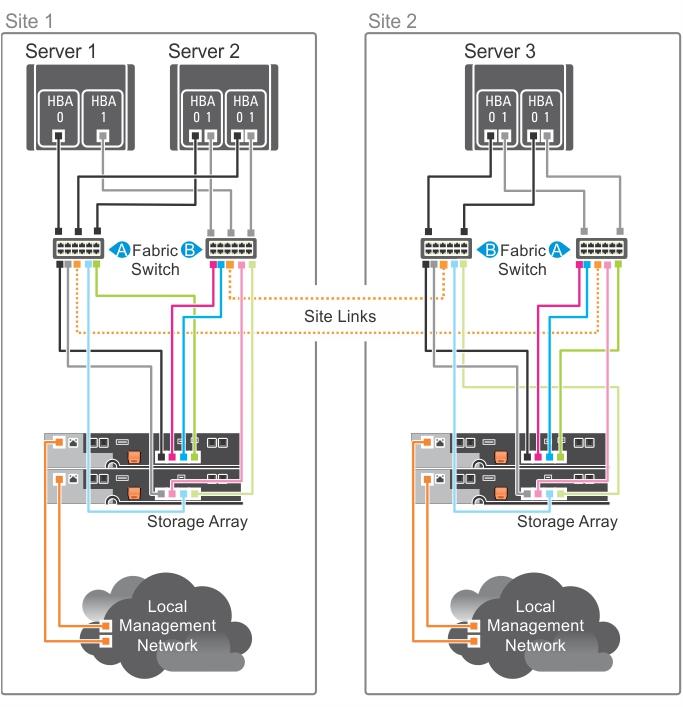 Dell EMC PowerVault Speicher-Arrays der Reihe MD3860f ...