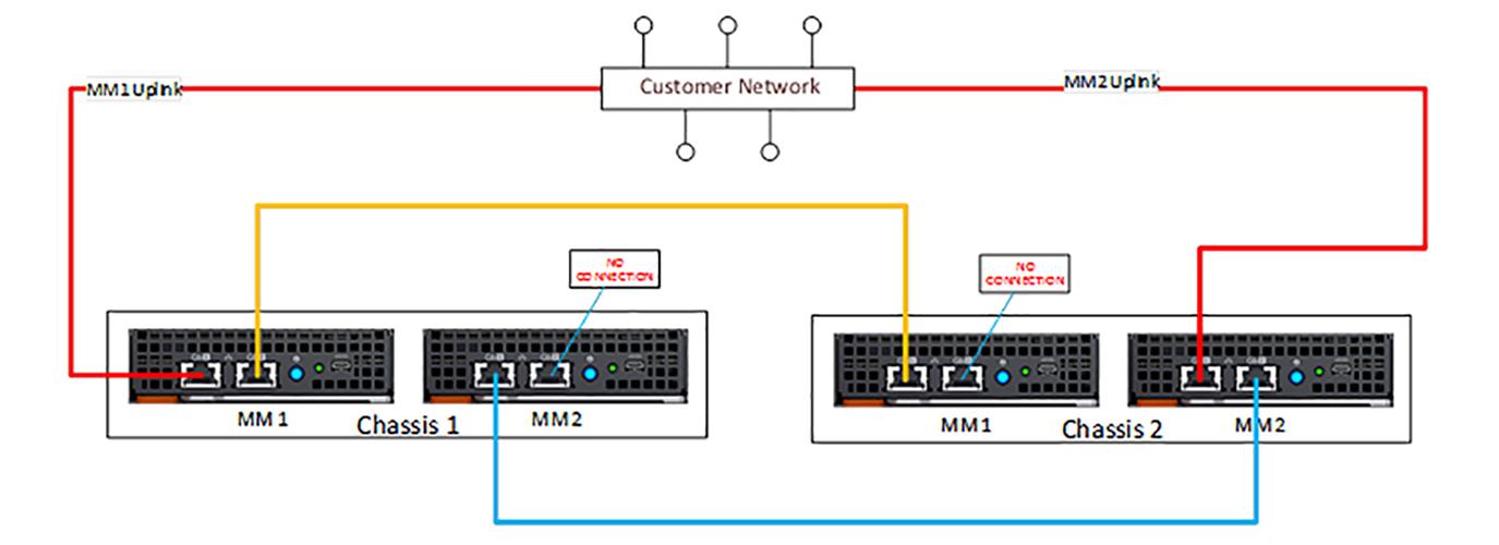 [ZHKZ_3066]  Dell EMC OpenManage Enterprise-Modular Edition Version 1.10.00 for  PowerEdge MX7000 Chassis User's Guide | Dell Wiring Diagram |  | Dell EMC OpenManage Enterprise-Modular Edition Version 1.10.00 for  PowerEdge MX7000 Chassis User's Guide