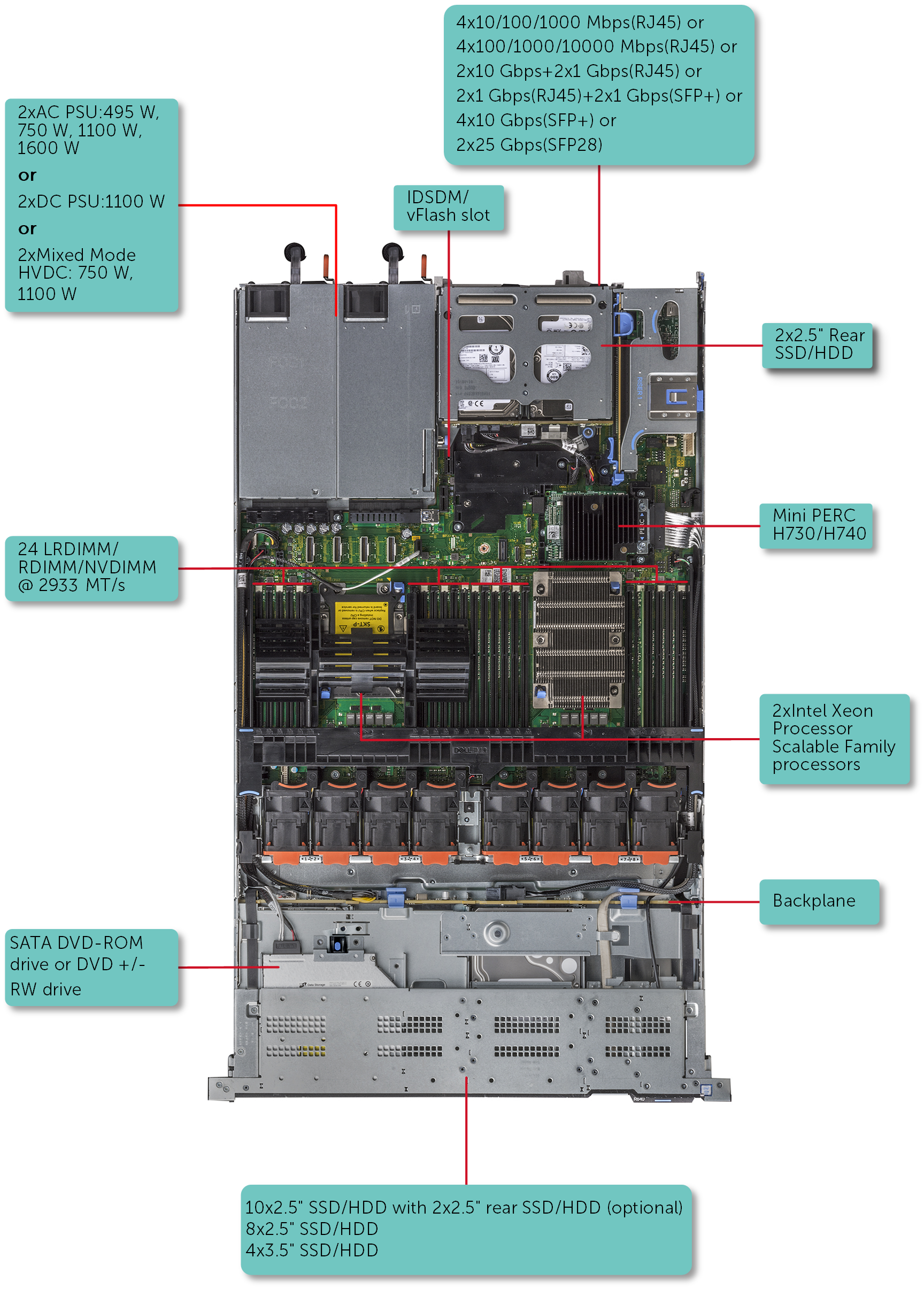 This image shows the supported configurations for PowerEdge R640