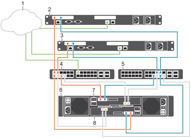 Dell Storage Center Scv2000 And Scv2020 Storage System