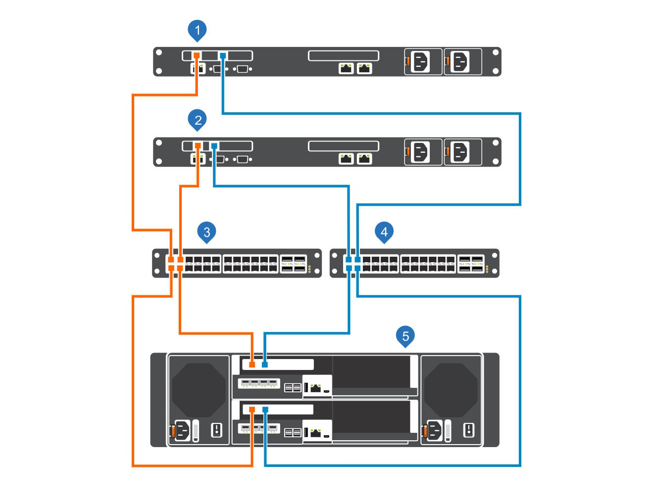 SCv3000 and SCv3020 Storage System Deployment Guide