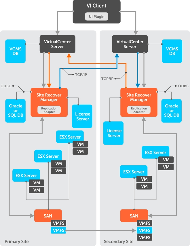 Dell Powervault Md Series Vmware Storage Replication Adapter Sra