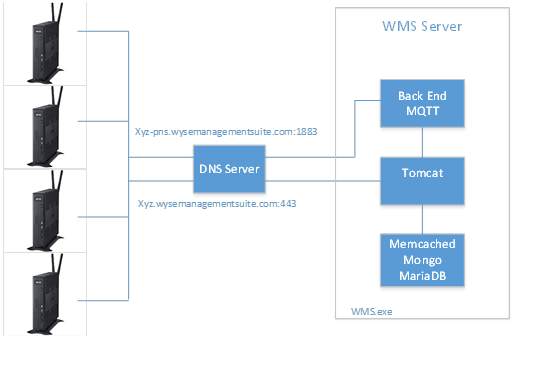 Dell Wyse Management Suite Version 1 2 Deployment Guide