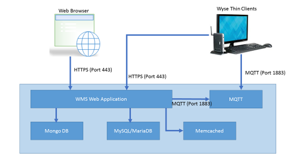 Installer components for Wyse Management Suite