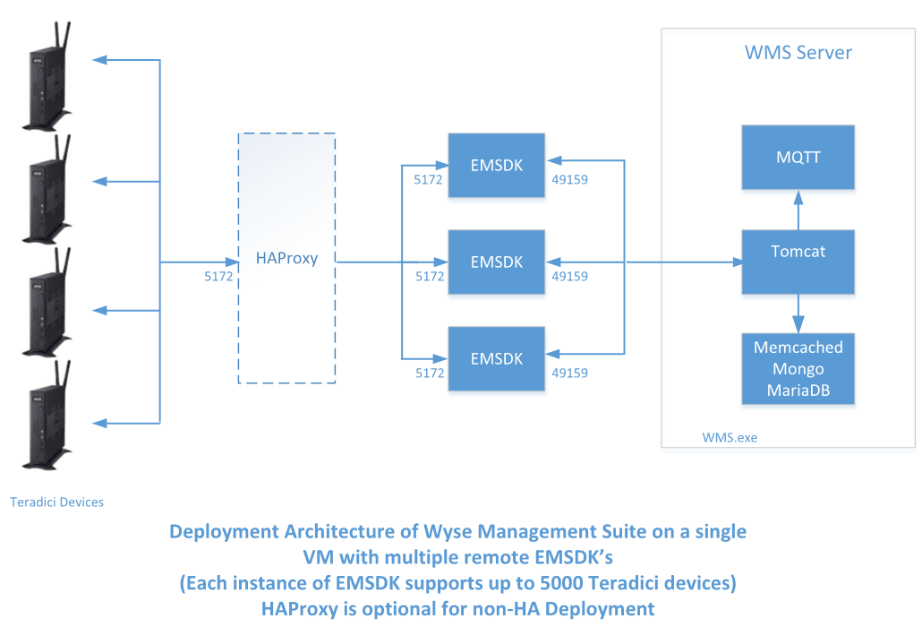 Dell Wyse Management Suite Support - Dell Photos and Images 2018