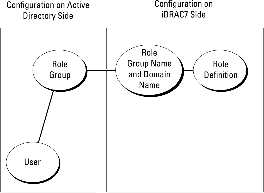 Image that shows configuration of Active Directory and iDRAC7 using standard schema