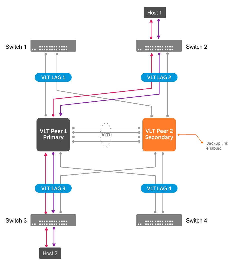 OS10 Enterprise Edition User Guide Release 10 4 1 0