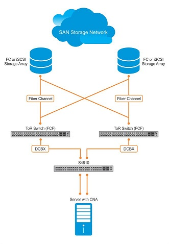 Data center bridging eXchange