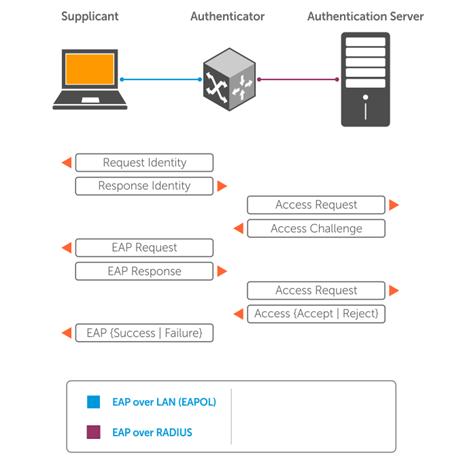 eap port authenticator