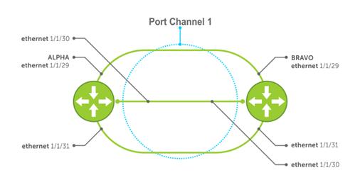 LACP configuration