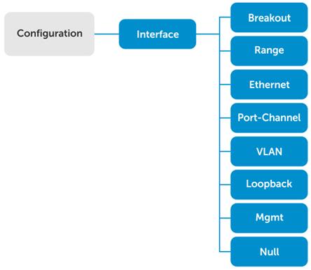 Configuration Mode