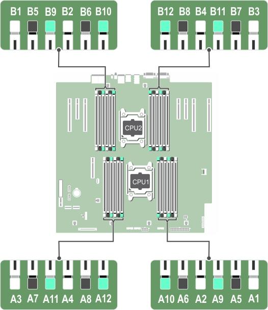 此图有助于找到内存插槽。