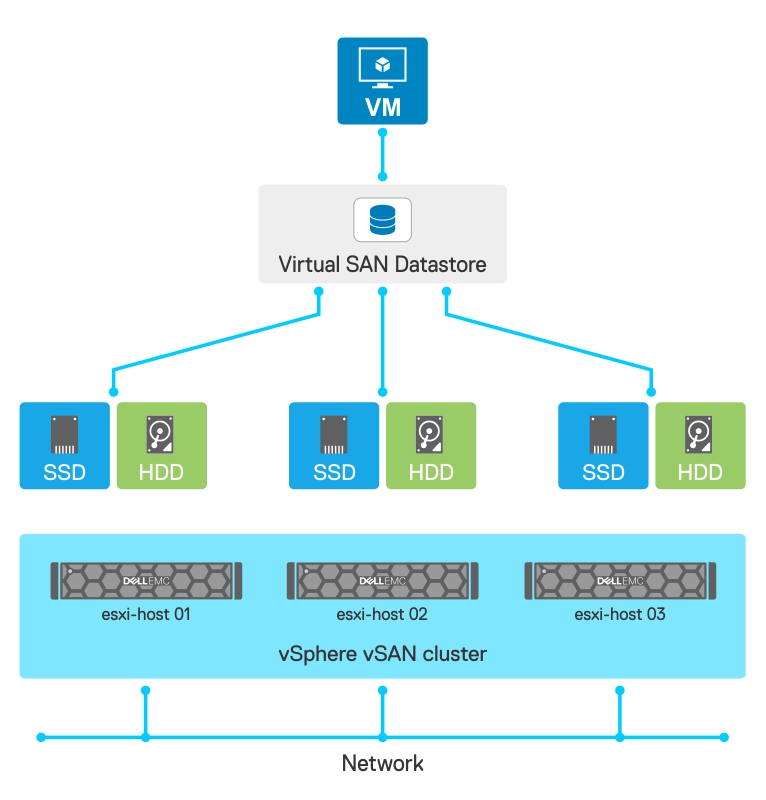 VMware vSAN on Dell EMC PowerEdge Servers Getting Started Guide