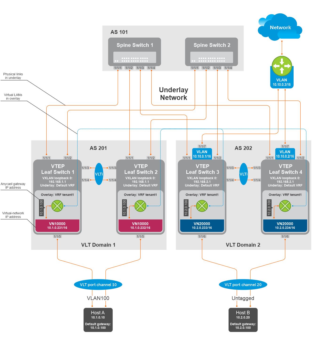 Example - VXLAN BGP EVPN symmetric IRB with unnumbered BGP peering