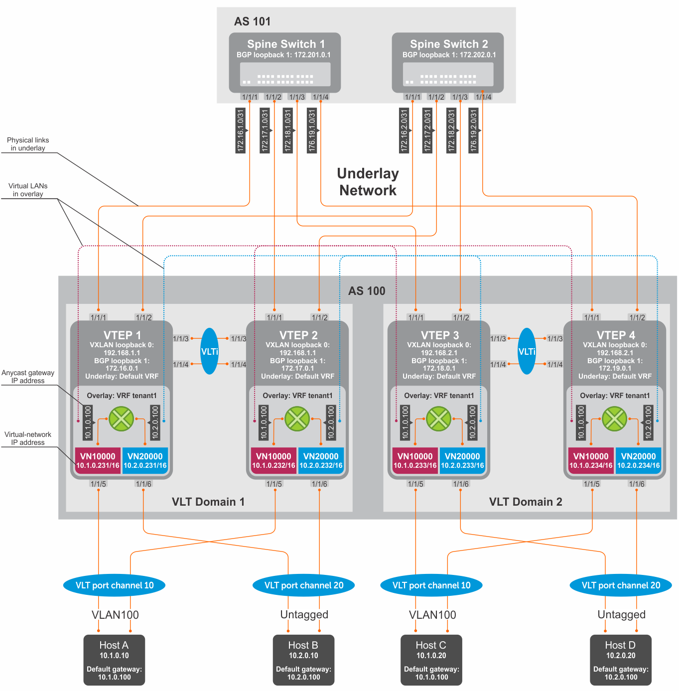 VXLAN with BGP EVPN example