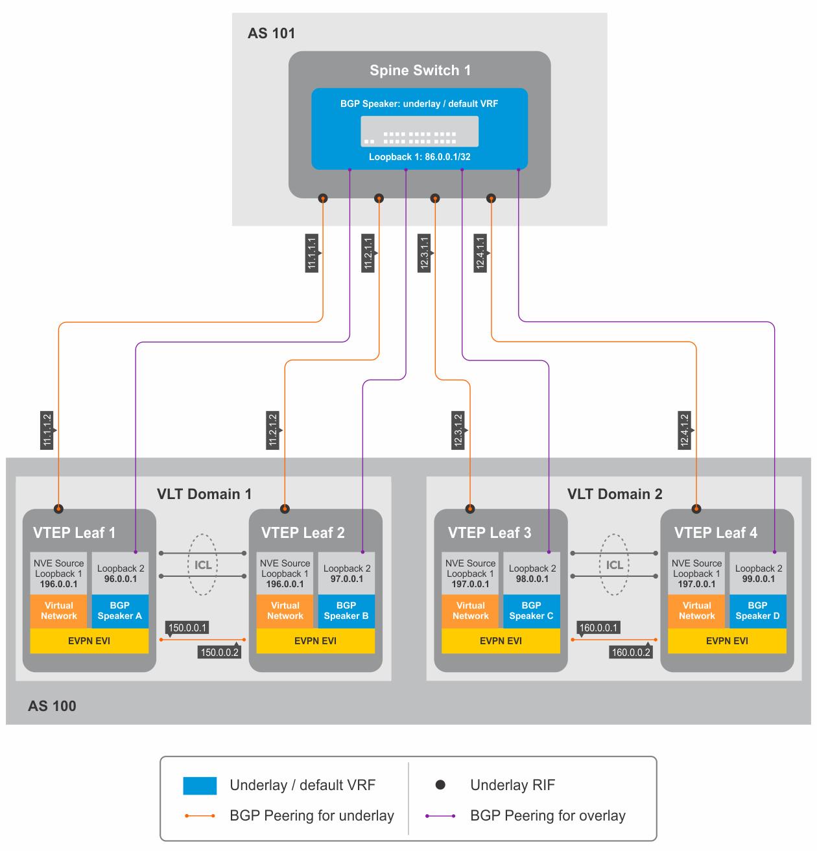BGP EVPN in VLT domain