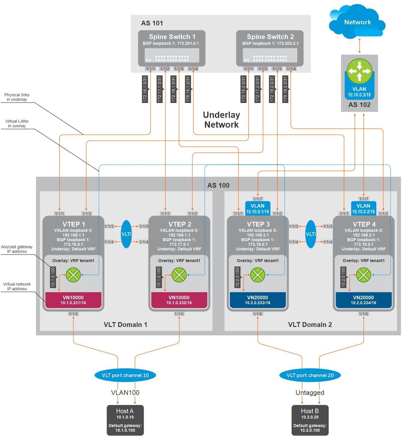 VXLAN BGP EVPN — Symmetric IRB