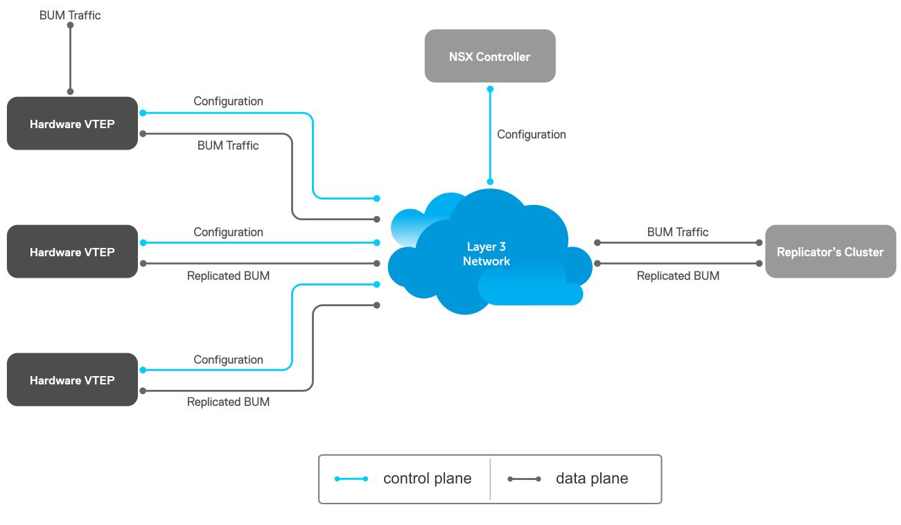 VXLAN and BGP EVPN Configuration Guide for OS10 Enterprise Edition