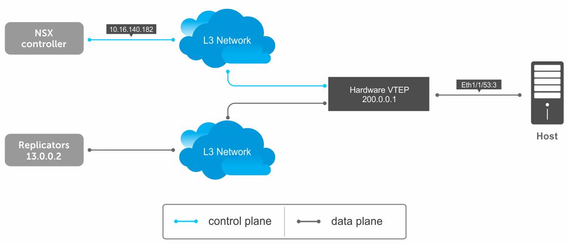 VXLAN and BGP EVPN Configuration Guide for OS10 Enterprise